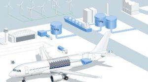 Hamburg Airport goes for hydrogen