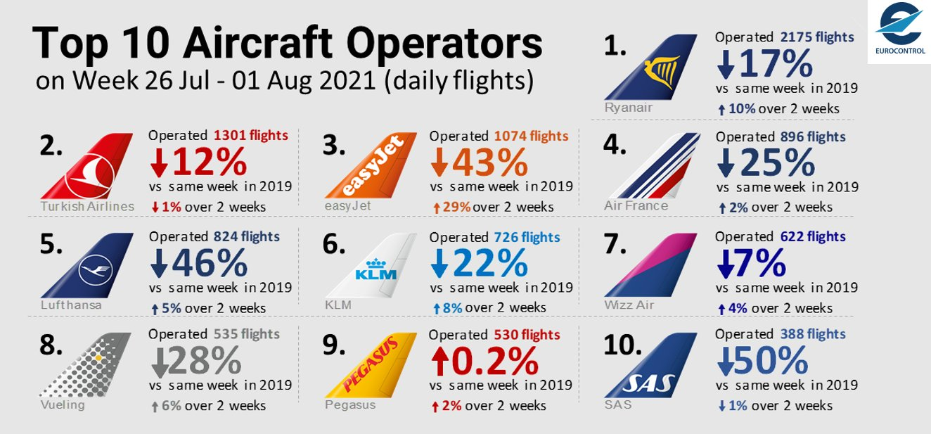 European aviation continues to recover